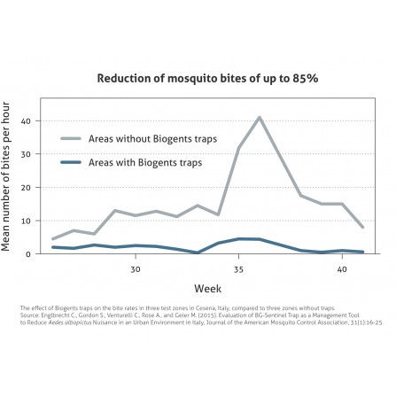 Biogents Mosquitaire trappola per zanzare tigre